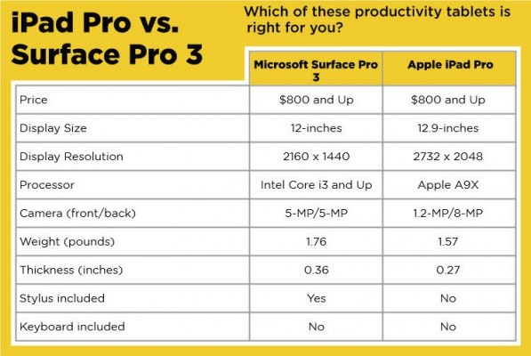 Surface Pro 3 vs. iPad Pro, Which is Better?