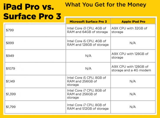 sc-ipad-pro-vs.-surface-pro-3